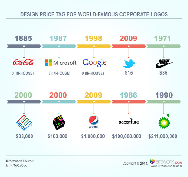 the cost of designing a world