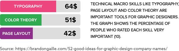 Essential Graphic Design Elements